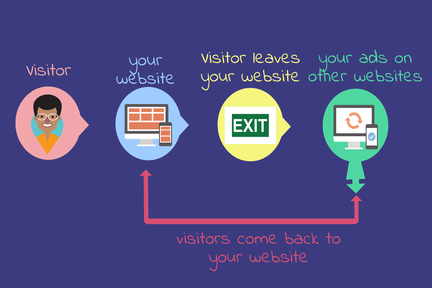 The Benefits of Retargeting: Why should you use Remarketing?