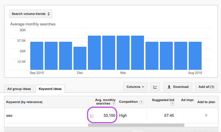 Adwords Precise Volume