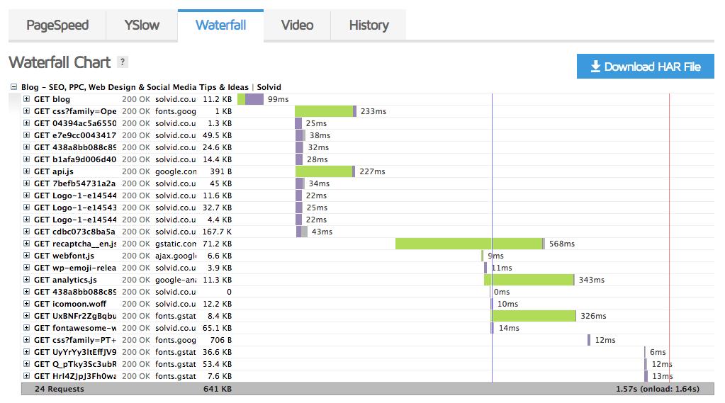 GTMetrix Waterfall Speed test