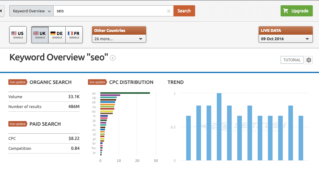 SEMRush Keyword Analysis