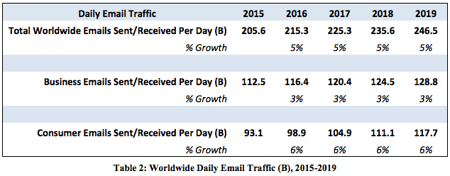 Email Marketing Growth