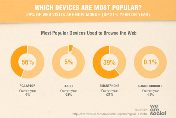 Internet Users by Devices