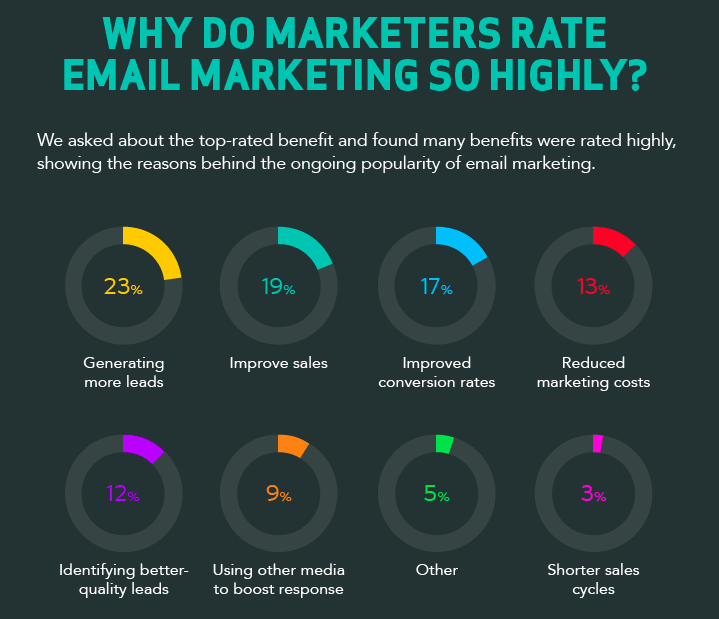 Why marketers value email marketing