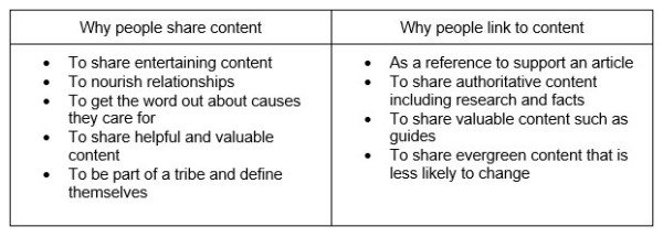 Social Shares Vs Links