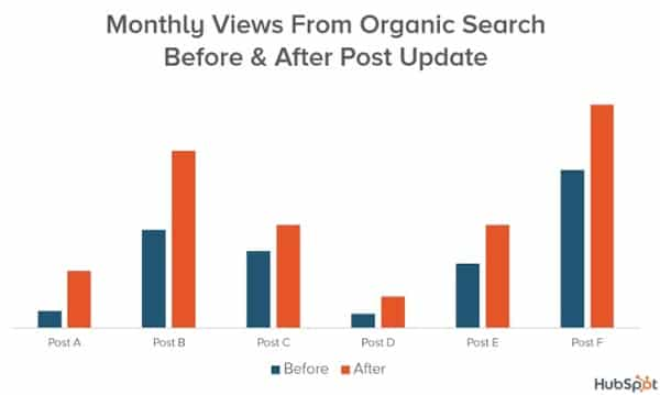 Monthly views from organic search