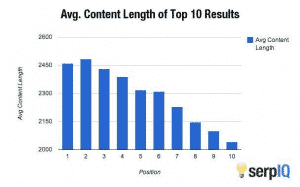 Average content length for seo