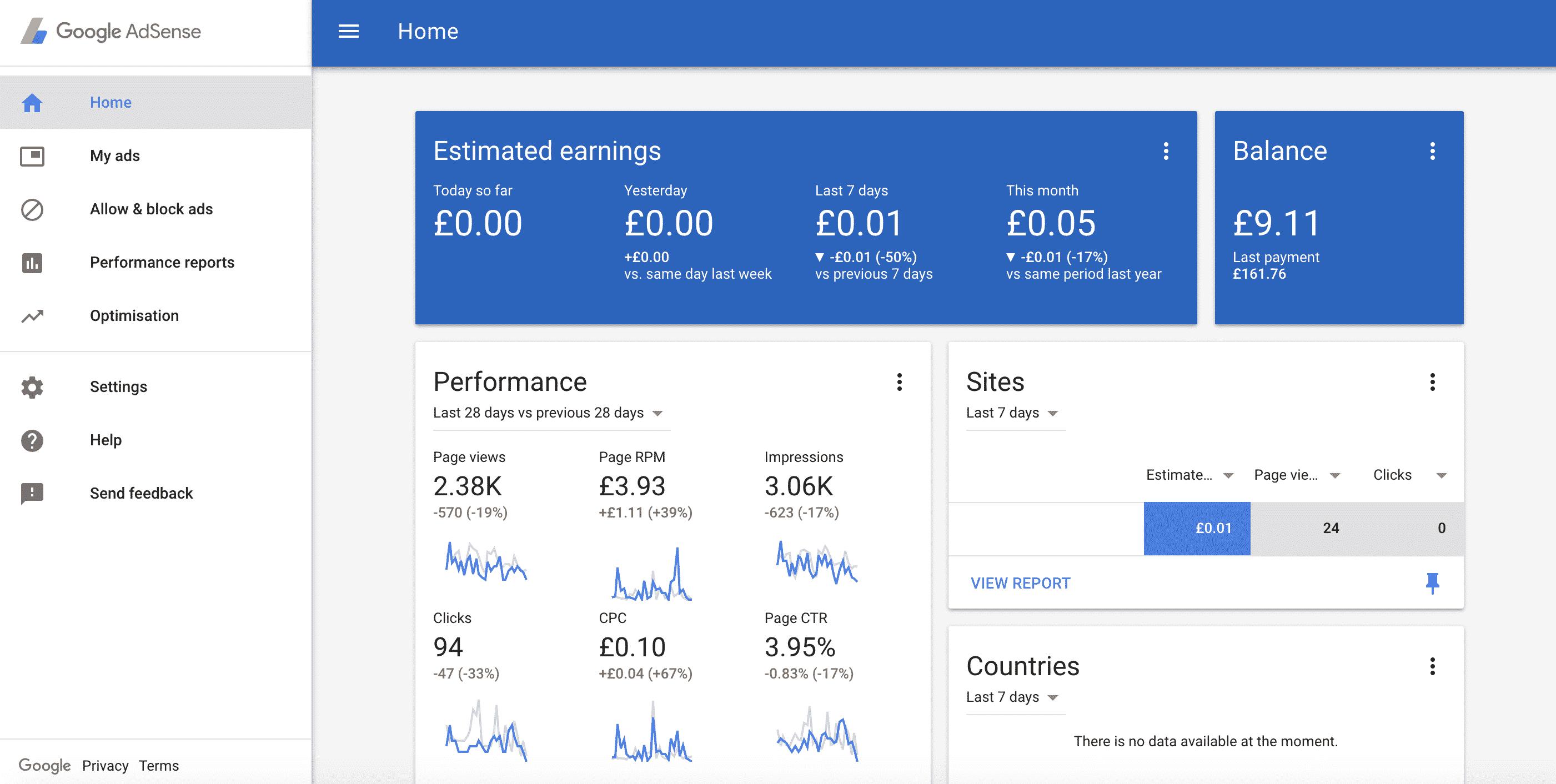 Google Adsense Advertising Network