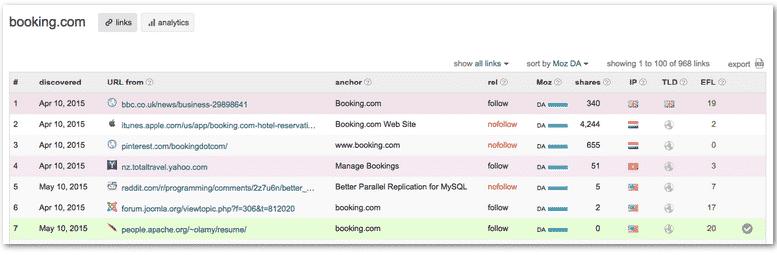Linkody Backlink Checker