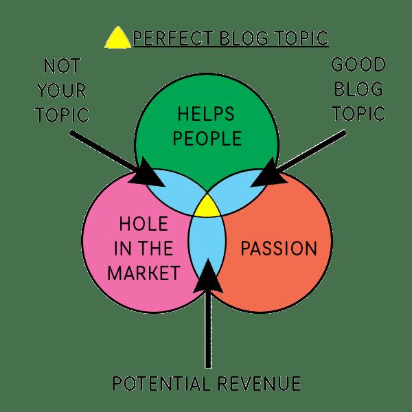 perfect-blog-topic-diagram