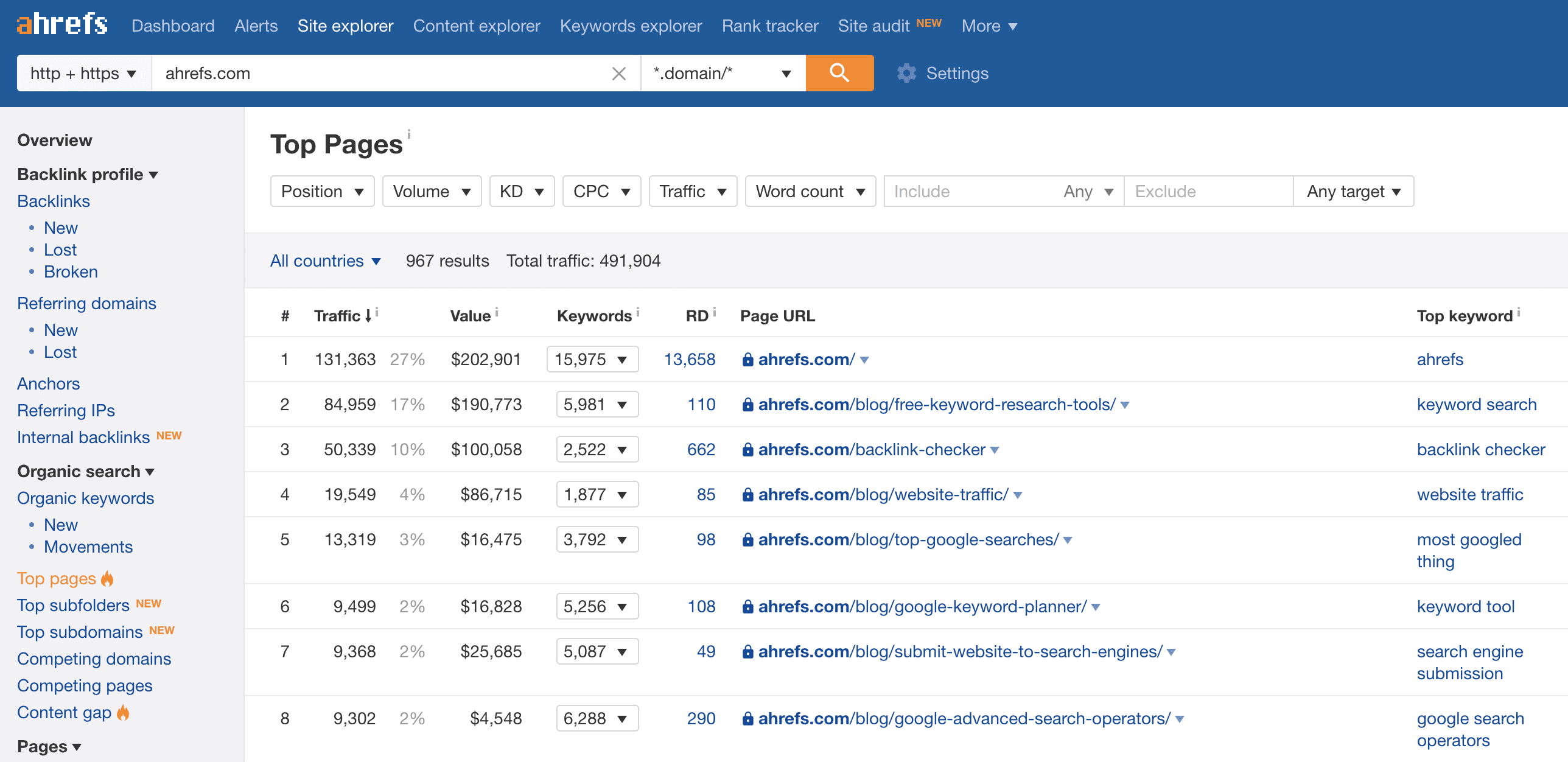 Ahrefs Best Organic Pages