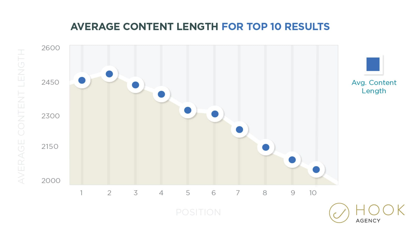 Average Blog Post Content Length