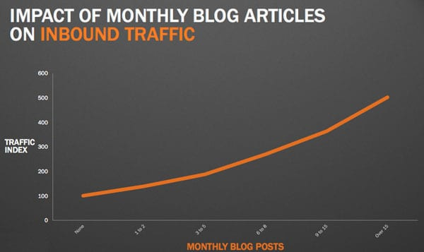 Impact of Blog Posts