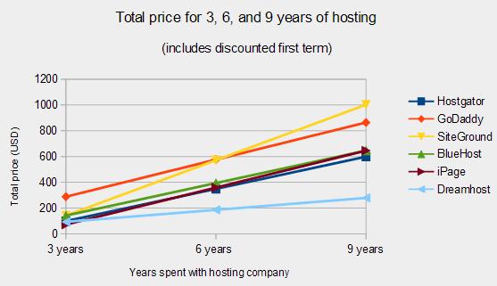 Hosting Prices
